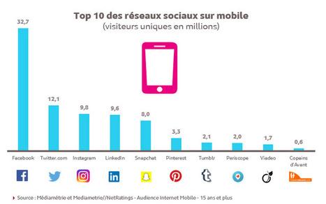 Etude Médiamétrie : audience des réseaux sociaux sur smartphone - Parlons Com' | E-MARKETING : des outils à la stratégie digitale | Scoop.it