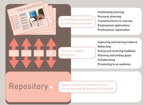 JISC infoNet - What are e-Portfolios? | Reflection and E-Portfolios | Scoop.it