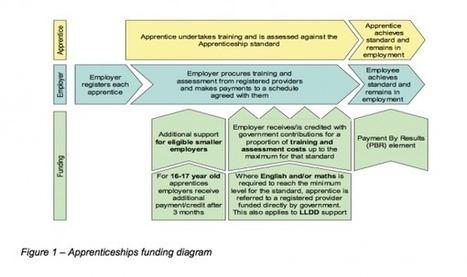 Apprentissage en Angleterre : employeurs au cœur de la réforme - OCE - L'Observatoire compétences-emplois | reforme apprentissage | Scoop.it