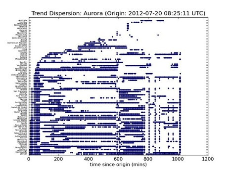 Big Data for Breaking News: Lessons from #Aurora, Colorado | Social Business Analytics | Scoop.it