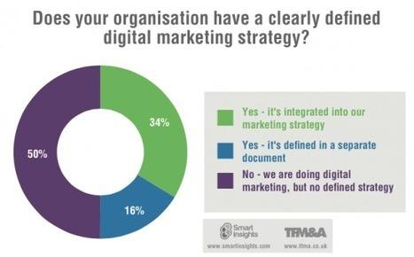 10 reasons you need a digital marketing strategy | Digital Strategy | Scoop.it