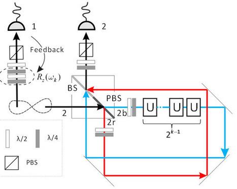 Quantum algorithm breakthrough | UQ Notable Alumni | Scoop.it