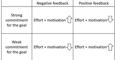 The Progress-Focused Approach: When is positive feedback more motivational and when negative feedback? | 21st Century Leadership | Scoop.it