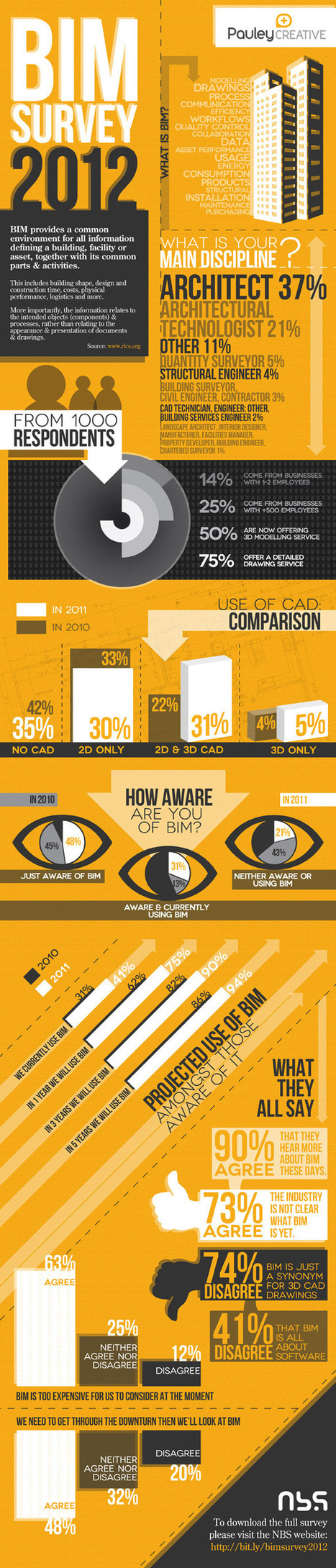 Infographic: Results of the national BIM survey 2012 | VDC and Lean World | Scoop.it