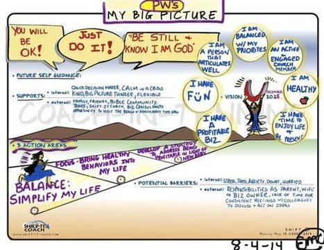 VISUAL COACHING ACCLIMATIZATION | Graphic Coaching | Scoop.it