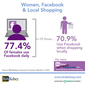 Women and Social Media Go Hand-in-Hand When Shopping Locally | Social Media 202 | Scoop.it