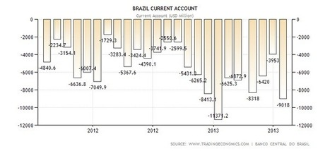 Brazil Current Account | Actual Value | Historical Data | Forecast | Unit 2 12.3B Russia and Brazils Economy | Scoop.it