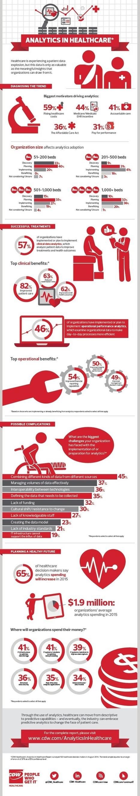 Infographic: Big Data Analytics in Healthcare   digital healthcare 1   Scoop.it
