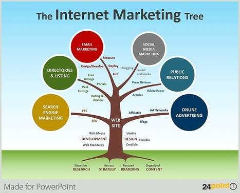 Using Tree Diagrams in Business  PowerPoint Presentations | Good | Scoop.it