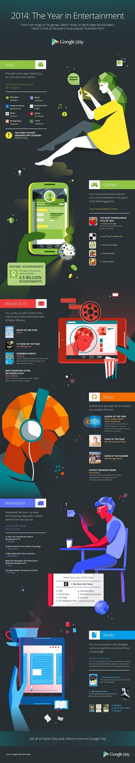 Your Favorite Apps, Games, Movies and more in 2014 | The Programmer's World | Android - Apple World | Scoop.it