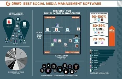 Quelle est la meilleure plateforme de gestion des médias sociaux ? | Social media | Scoop.it
