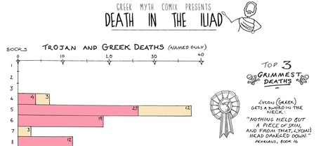 Deaths in the Iliad: a Classics Infographic | Literature | Scoop.it