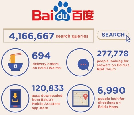 Here's what happens in one minute on the internet in China | ssAcademic | Scoop.it