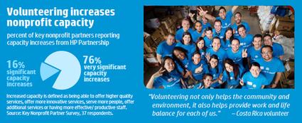 Living Progress: Improving Global Health through Volunteerism and an Eye on ... - CSRwire.com (press release) (blog) | Inspired adventures | Scoop.it