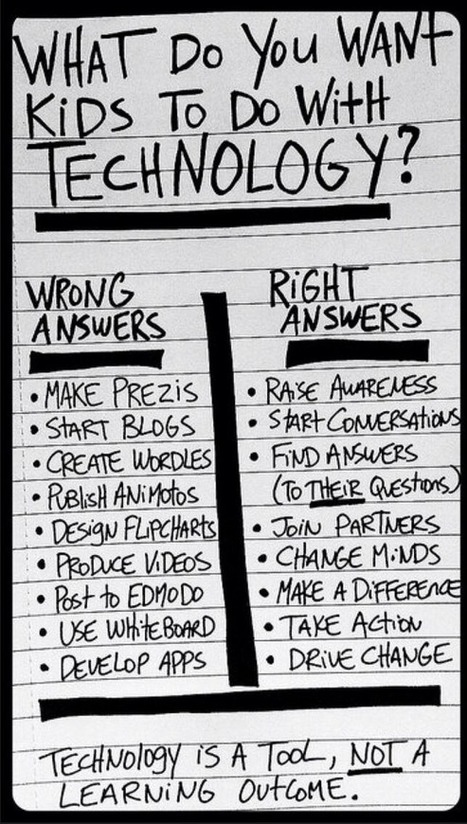 Comment on What do you want kids to do with technology? by 9 Wrong And 8 Right Ways Students Should Use Technology | 21st Century Literacy and Learning | Scoop.it