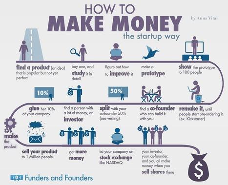 How To Make Money Online [5 TOP INFOGRAPHICS] | My Blog 2016 | Scoop.it