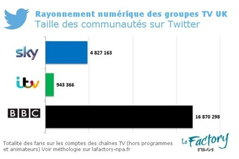 Facebook, Youtube, Twitter : comment les groupes TV anglais s'engagent sur le social | Social TV is everywhere | Scoop.it