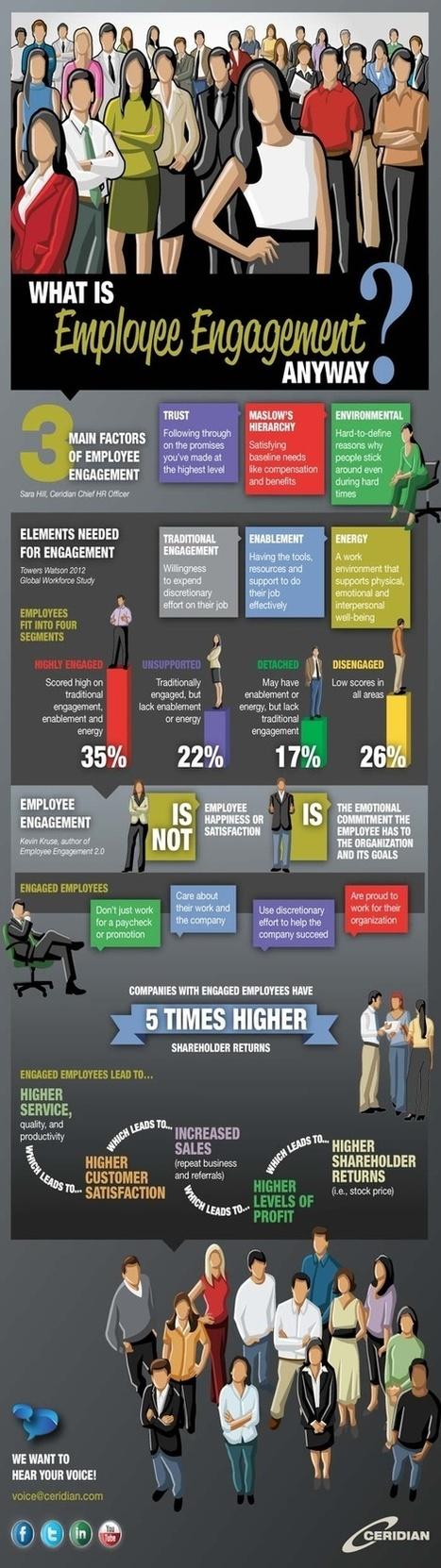 Human Resources Infographics | Trends in Employee Volunteering & Workplace Giving | Scoop.it