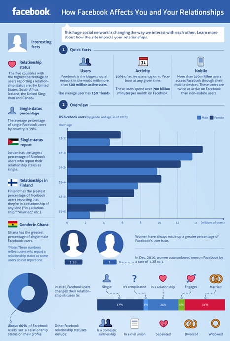 How facebook affects you and your relationships... | visualizing social media | Scoop.it