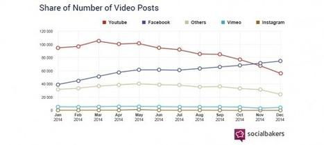 Facebook : Les vidéos natives créent engagement & partages - WebLife | Quoi de neuf sur les réseaux sociaux | Scoop.it