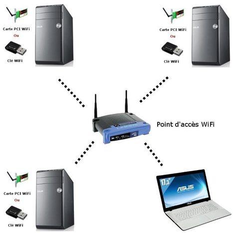 Sécurisez votre réseau WiFi ...!!! | marketing | Scoop.it