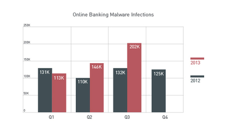 3Q Security Roundup: The Invisible Web, 1 Million Mobile Malware Highlight Quarter | Management & security | Scoop.it