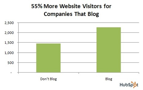 Study Shows Business Blogging Leads to 55% More Website Visitors   Stock Articles   Scoop.it