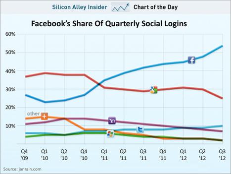 Facebook Owns Identity Online   Social Marketing Revolution   Scoop.it