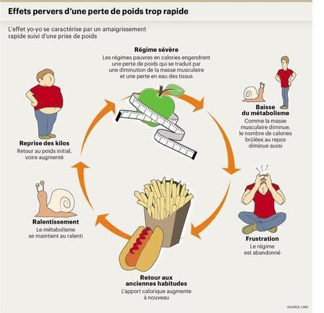 Les régimes lents ne valent pas mieux que les diètes rapides | Image Corporelle et Nutrition | Scoop.it