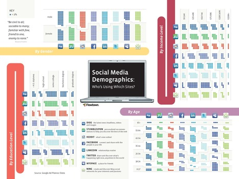 Infographic - Social Media Demographics | It's a digital world | Scoop.it
