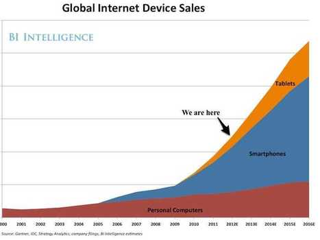 THE STATE OF THE INTERNET [SLIDE DECK] | Internet of things & digital trends | Scoop.it