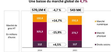 Le streaming de musique franchit un cap en France | The music industry in the digital context | Scoop.it
