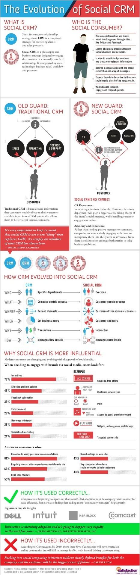 Infographie N° 5 : Evolution du Social CRM | social CRM | Scoop.it