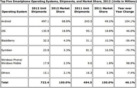 IDC: Android surged to 69 percent smartphone share in 2012, dipped in Q4 | BancaMovil | Scoop.it