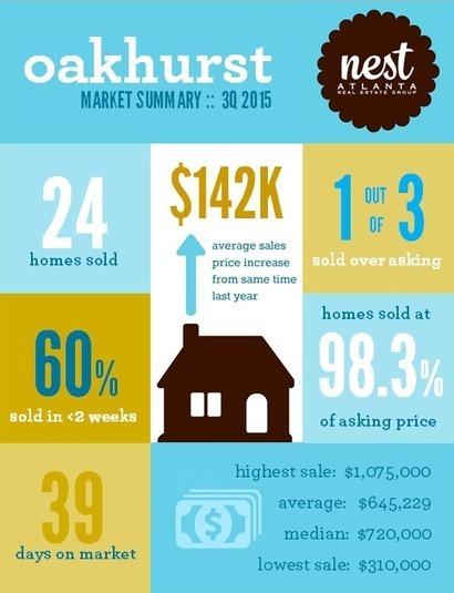 Oakhurst GA Real Estate Market Report | 3Q 2015 | Atlanta GA Real Estate | Scoop.it