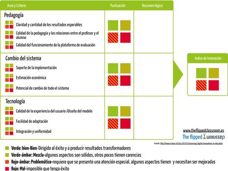 Evaluación de las innovaciones digitales en la educación | Educación (métodos y herramientas) | Scoop.it