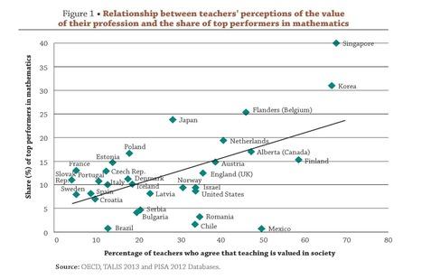 """""""¿Qué ayuda a los profesores a sentirse valorados y satisfechos con su trabajo?""""   Blog de INEE   Novedades Educativas   Scoop.it"""
