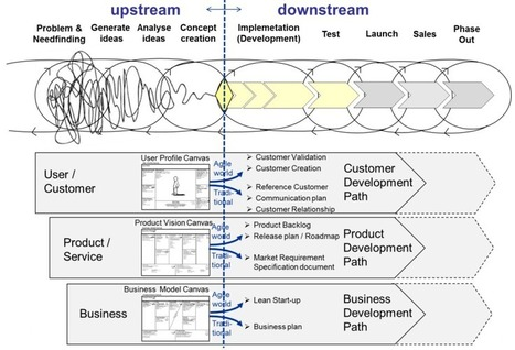 Open Innovation – platform for innovation professionals » Agile ... | Peer2Politics | Scoop.it