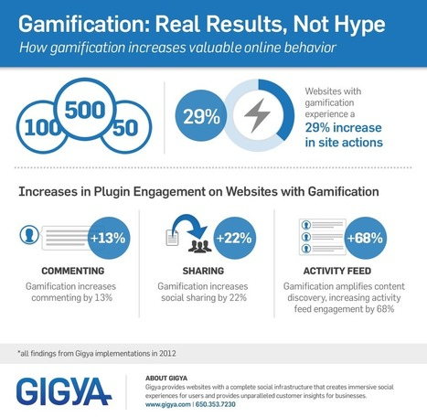 Gamification: Real Results | GAMIFICATE YOURSELF | Scoop.it