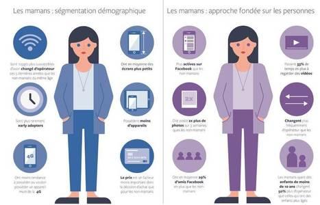 [Etude] Facebook bouscule les idées reçues sur les mamans | Pascal Faucompré, Mon-Habitat-Web.com | Scoop.it