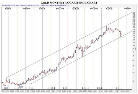 This Key Chart Tells You All You Need To Know About Gold | Gold and What Moves it. | Scoop.it
