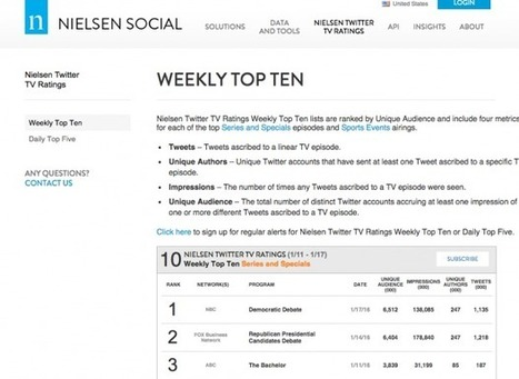 Les audiences sociales de Nielsen tiendront compte de Twitter et de Facebook French SocialTV | SocialTV - SecondScreen | Scoop.it