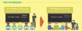 LearnersCloud Blog: Will flipped learning replace traditional lesson techniques?   How to Deal With Kids' Maths Anxiety   MindShift   Scoop.it