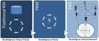 Mohamed Amine Chatti's ongoing research on Knowledge and Learning: Knowledge Management: A Personal Knowledge Network Perspective | Del PLE al MOOC | Scoop.it