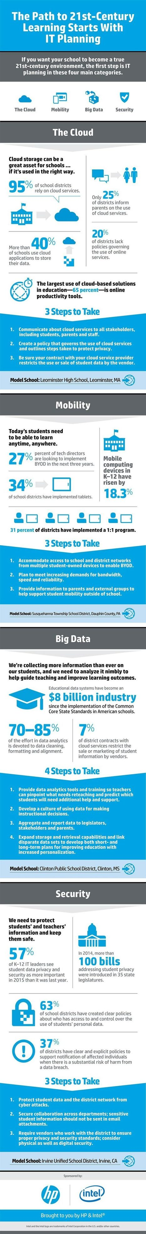 21st Century Learning Starts With IT Planning (Infographic) | Aprendiendo a Distancia | Scoop.it
