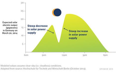 Así afectará el eclipse de sol a la producción de electricidad solar en Alemania | Microsiervos (Tecnología) | Tics Beta | Scoop.it