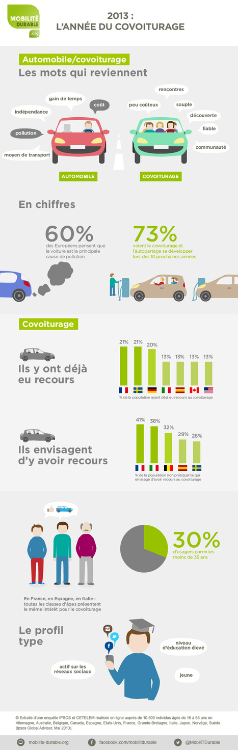 [Infographie] Le covoiturage à travers le monde | NewMobilities | Scoop.it