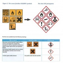 CLP Legislation next phase of implementation | Safety Signs | Scoop.it