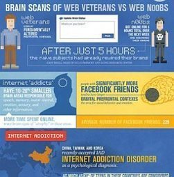 Is the Internet rewiring our brains? [Infographic] | Peer2Politics | Scoop.it