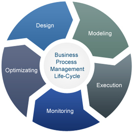 Business Process Management Training details provided for the seekers | Studies | Scoop.it